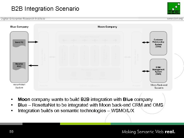 B 2 B Integration Scenario • • • 55 Moon company wants to build