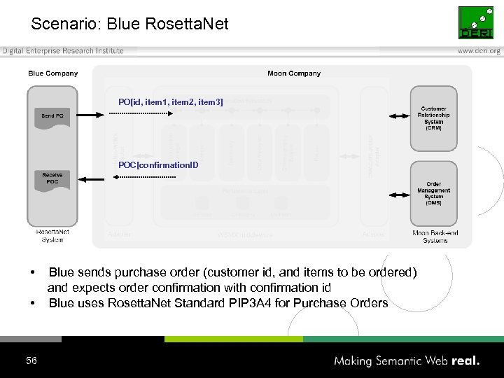 Scenario: Blue Rosetta. Net PO[id, item 1, item 2, item 3] POC[confirmation. ID •