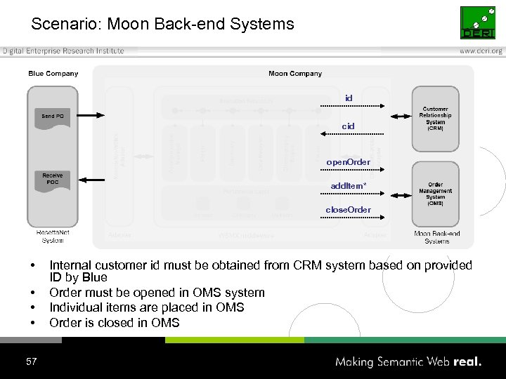 Scenario: Moon Back-end Systems id cid open. Order add. Item* close. Order • •