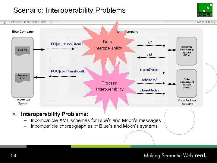 Scenario: Interoperability Problems Data Interoperability PO[id, item 1, item 2, item 3] Id' cid