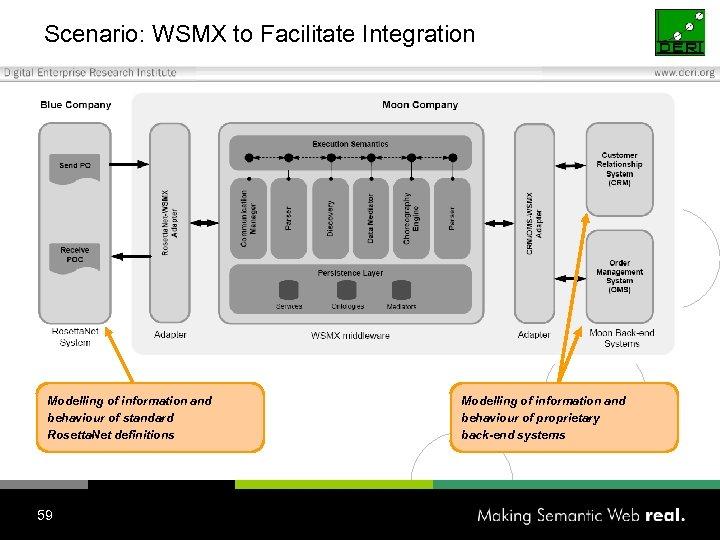Scenario: WSMX to Facilitate Integration Modelling of information and behaviour of standard Rosetta. Net