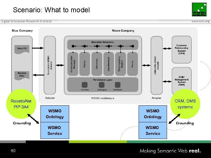 Scenario: What to model Rosetta. Net PIP 3 A 4 WSMO Ontology Grounding WSMO