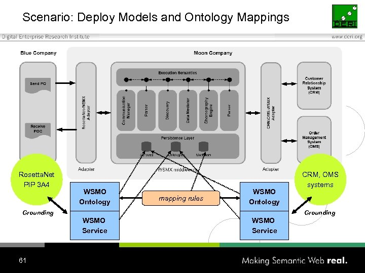 Scenario: Deploy Models and Ontology Mappings Rosetta. Net PIP 3 A 4 WSMO Ontology