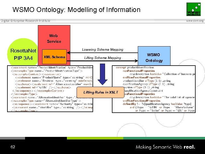 WSMO Ontology: Modelling of Information Web Service Rosetta. Net PIP 3 A 4 Lowering