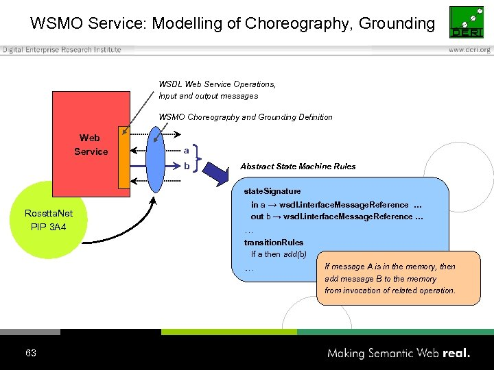WSMO Service: Modelling of Choreography, Grounding WSDL Web Service Operations, Input and output messages