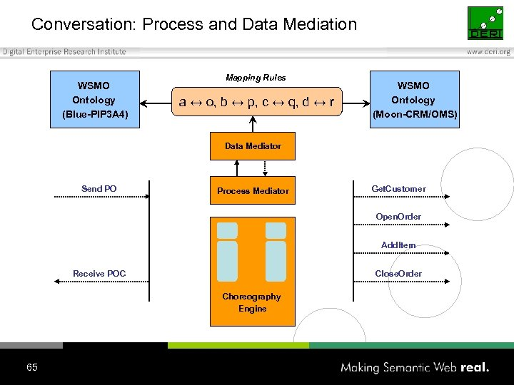 Conversation: Process and Data Mediation WSMO Ontology (Blue-PIP 3 A 4) Mapping Rules a