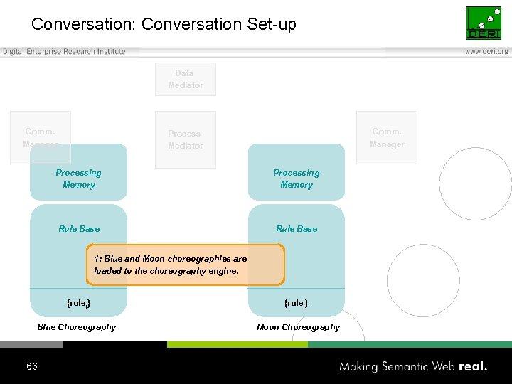 Conversation: Conversation Set-up Data Mediator Comm. Manager Process Mediator Processing Memory Rule Base 1:
