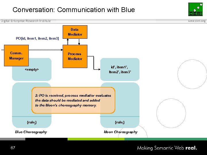 Conversation: Communication with Blue Data Mediator PO[id, item 1, item 2, item 3] Comm.