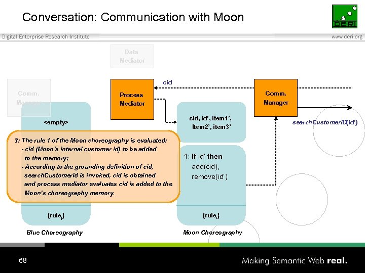 Conversation: Communication with Moon Data Mediator cid Comm. Manager Process Mediator <empty> 3: The