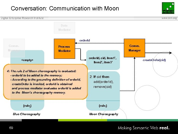 Conversation: Communication with Moon Data Mediator order. Id Comm. Manager Process Mediator <empty> 4: