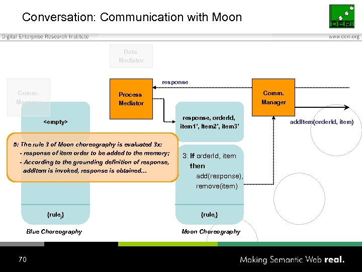 Conversation: Communication with Moon Data Mediator response Comm. Manager Process Mediator <empty> 5: The