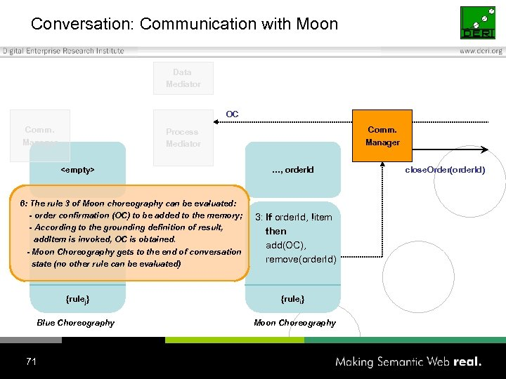 Conversation: Communication with Moon Data Mediator OC Comm. Manager Process Mediator <empty> 6: The