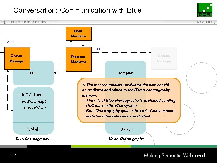 Conversation: Communication with Blue Data Mediator POC OC Comm. Manager Process Mediator OC' 1: