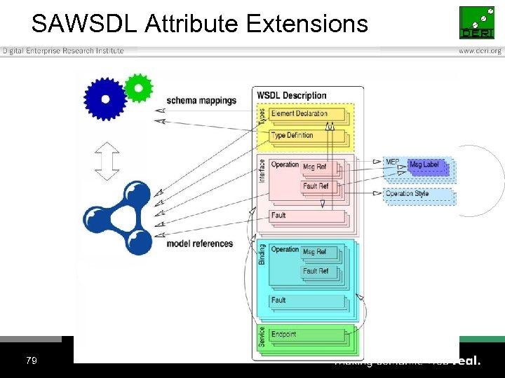 SAWSDL Attribute Extensions 79