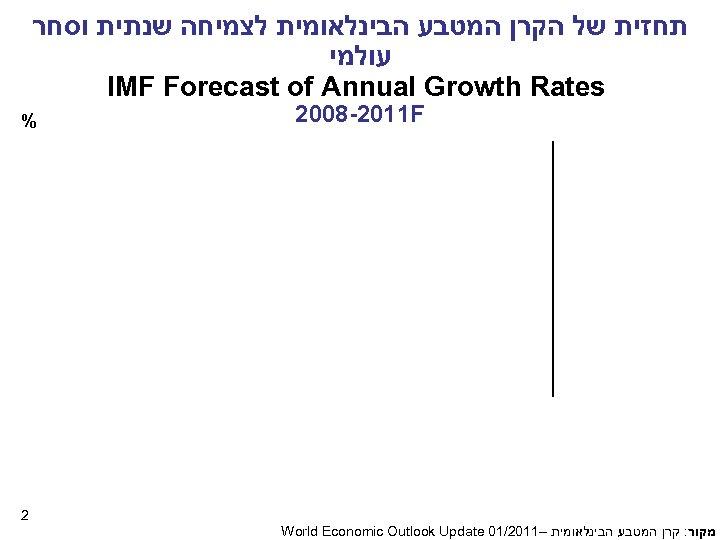 תחזית של הקרן המטבע הבינלאומית לצמיחה שנתית וסחר עולמי IMF Forecast of Annual
