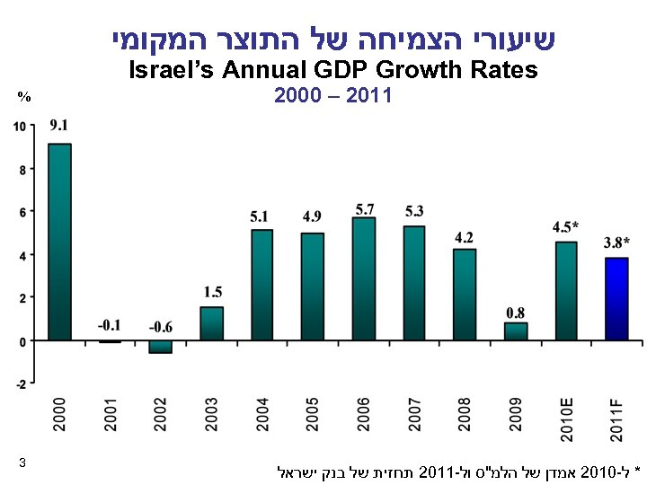 שיעורי הצמיחה של התוצר המקומי Israel's Annual GDP Growth Rates 1102 – 0002