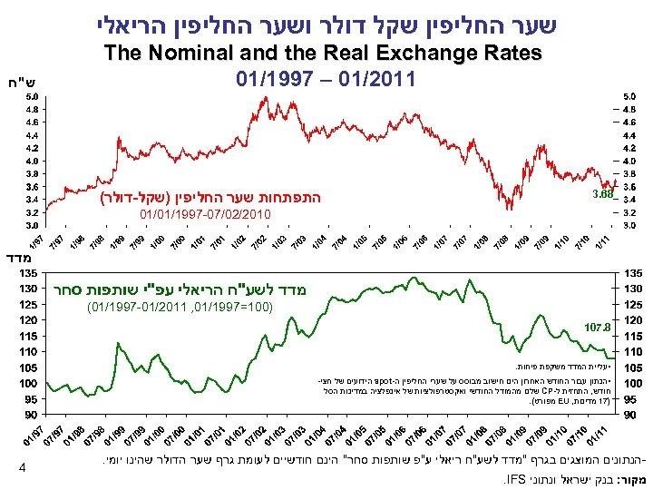 שער החליפין שקל דולר ושער החליפין הריאלי The Nominal and the Real Exchange