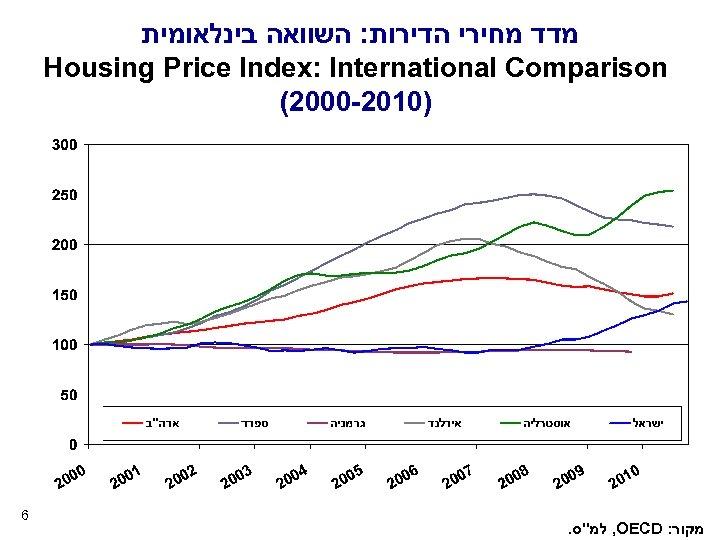מדד מחירי הדירות: השוואה בינלאומית Housing Price Index: International Comparison (2000 -2010) 6
