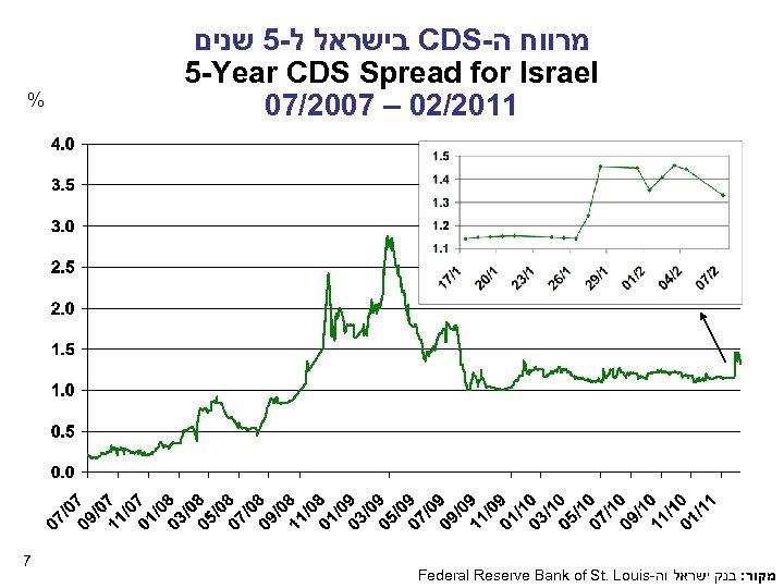 % 7 בישראל ל-5 שנים CDS- מרווח ה 5 -Year CDS Spread for Israel