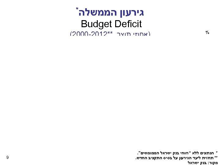 """גירעון הממשלה* Budget Deficit % )אחוזי תוצר, **2102 -0002( * הנתונים ללא """"רווחי"""
