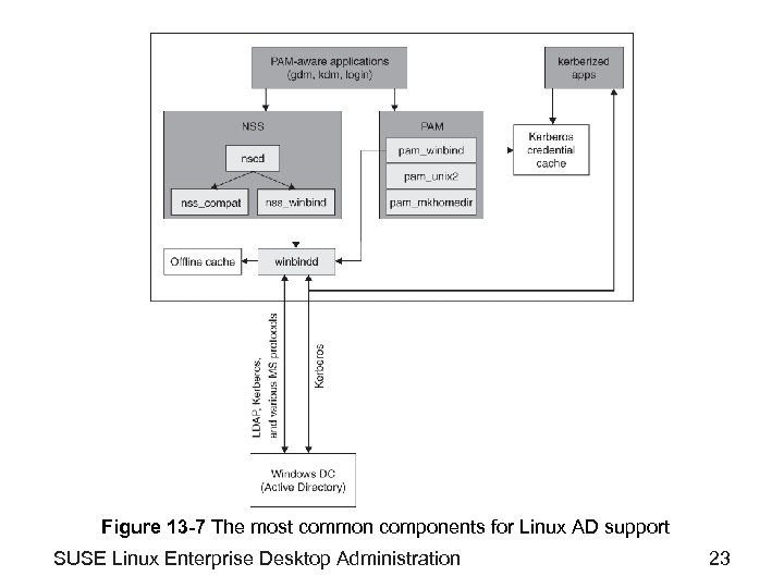 Figure 13 -7 The most common components for Linux AD support SUSE Linux Enterprise