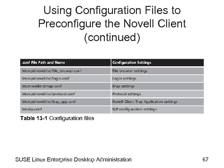 Using Configuration Files to Preconfigure the Novell Client (continued) Table 13 -1 Configuration files