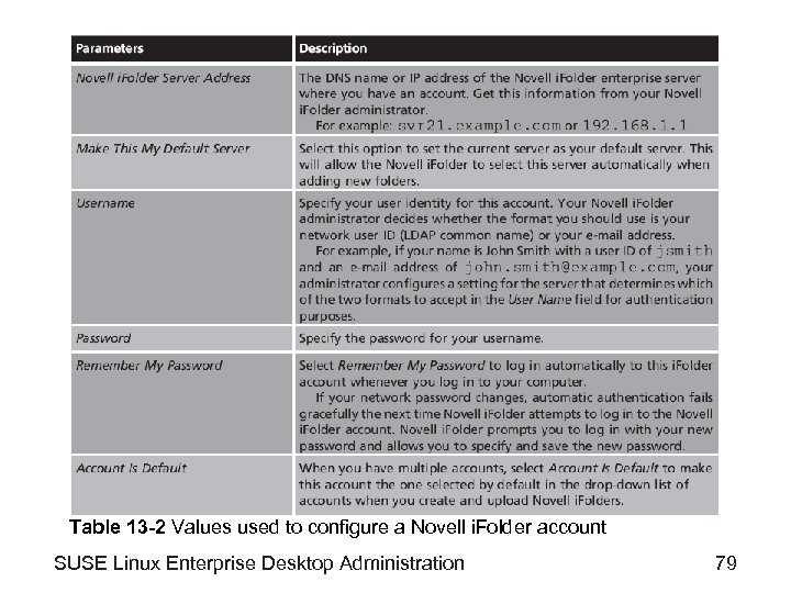 Table 13 -2 Values used to configure a Novell i. Folder account SUSE Linux