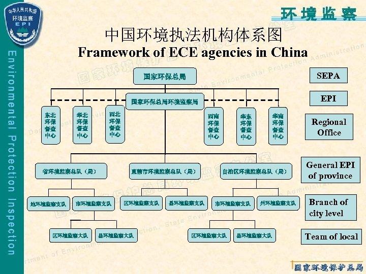 中国环境执法机构体系图 Framework of ECE agencies in China 国家环保总局环境监察局 东北 环保 督查 中心 市环境监察支队 区环境监察大队