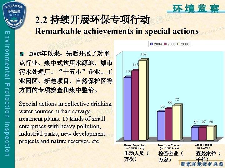 """2. 2 持续开展环保专项行动 Remarkable achievements in special actions 2003年以来,先后开展了对重 点行业、集中式饮用水源地、城市 污水处理厂、""""十五小""""企业、 业园区、新建项目、自然保护区等 方面的专项检查和集中整治。 Special"""