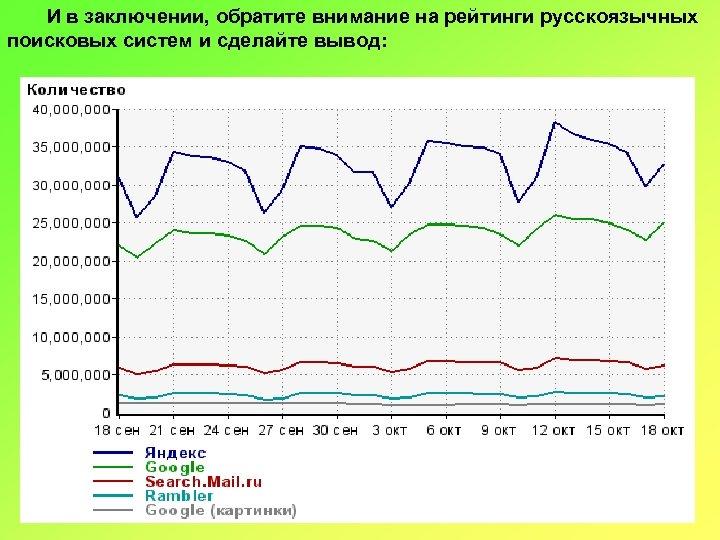 И в заключении, обратите внимание на рейтинги русскоязычных поисковых систем и сделайте вывод:
