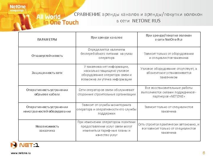 СРАВНЕНИЕ аренды каналов и аренды/покупки волокон в сети NETONE RUS ПАРАМЕТРЫ Отказоустойчивость При аренде