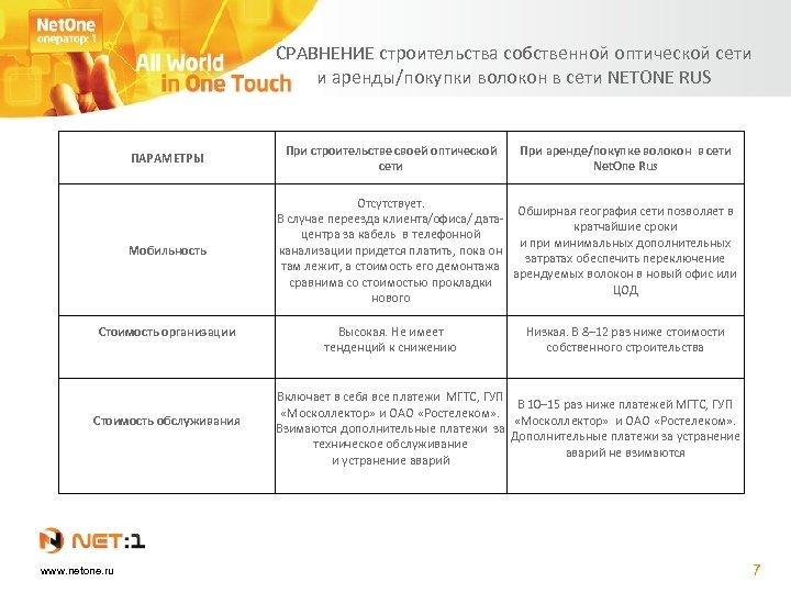 СРАВНЕНИЕ строительства собственной оптической сети и аренды/покупки волокон в сети NETONE RUS ПАРАМЕТРЫ Мобильность