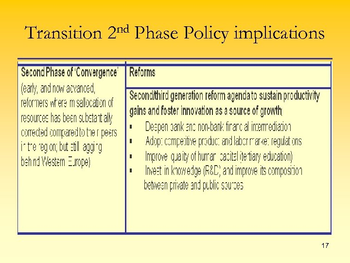 Transition 2 nd Phase Policy implications 17