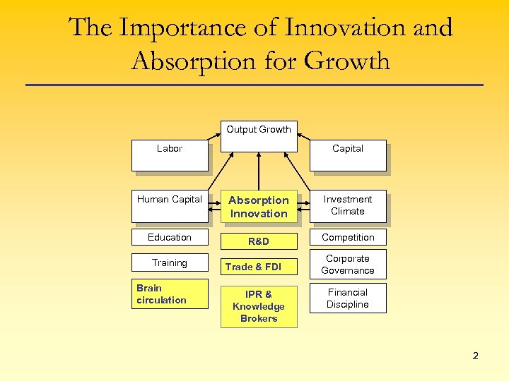 The Importance of Innovation and Absorption for Growth Output Growth Labor Capital Human Capital