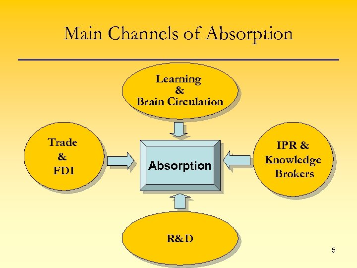 Main Channels of Absorption Learning & Brain Circulation Trade & FDI Absorption IPR &
