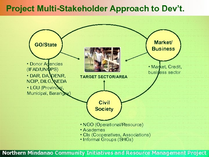 Project Multi-Stakeholder Approach to Dev't. Market/ Business GO/State • Donor Agencies (IFAD/UNOPS) • DAR,