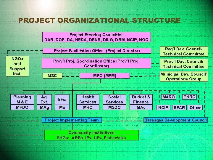 PROJECT ORGANIZATIONAL STRUCTURE Project Steering Committee DAR, DOF, DA, NEDA, DENR, DILG, DBM, NCIP,
