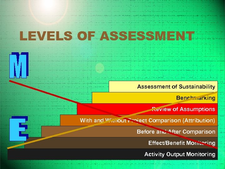 LEVELS OF ASSESSMENT Assessment of Sustainability Benchmarking Review of Assumptions With and Without Project