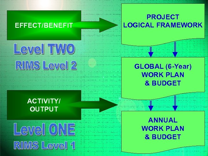 EFFECT/BENEFIT PROJECT LOGICAL FRAMEWORK GLOBAL (6 -Year) WORK PLAN & BUDGET ACTIVITY/ OUTPUT ANNUAL
