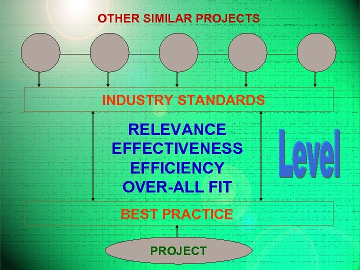OTHER SIMILAR PROJECTS INDUSTRY STANDARDS RELEVANCE EFFECTIVENESS EFFICIENCY OVER-ALL FIT BEST PRACTICE PROJECT