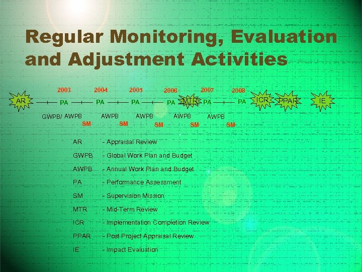 Regular Monitoring, Evaluation and Adjustment Activities 2003 AR 2004 2005 2006 PA PA GWPB/