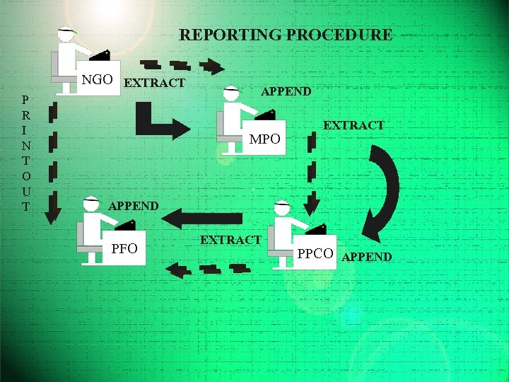 REPORTING PROCEDURE NGO EXTRACT P R I N T O U T APPEND MPO