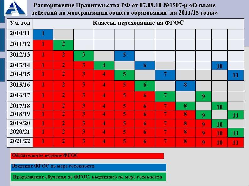 Распоряжение Правительства РФ от 07. 09. 10 № 1507 -р «О плане действий по