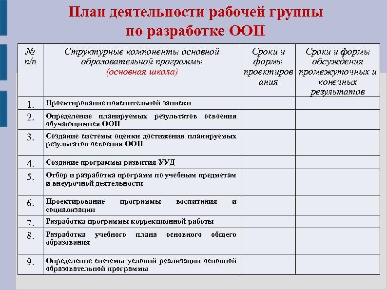 План деятельности рабочей группы по разработке ООП № п/п Структурные компоненты основной образовательной программы