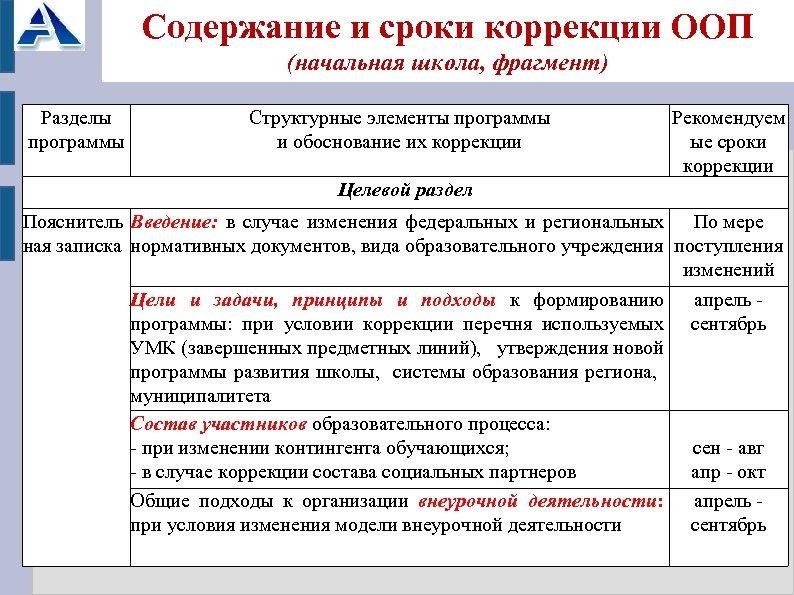 Содержание и сроки коррекции ООП (начальная школа, фрагмент) Разделы программы Структурные элементы программы и
