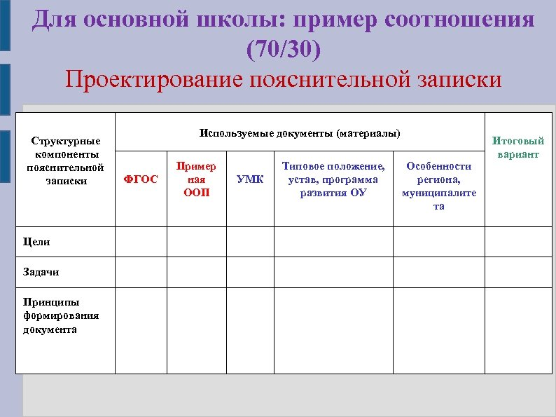 Для основной школы: пример соотношения (70/30) Проектирование пояснительной записки Структурные компоненты пояснительной записки Цели