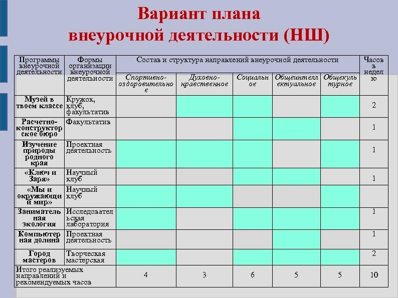 Вариант плана внеурочной деятельности (НШ) Программы Формы внеурочной организации деятельности внеурочной деятельности Состав и