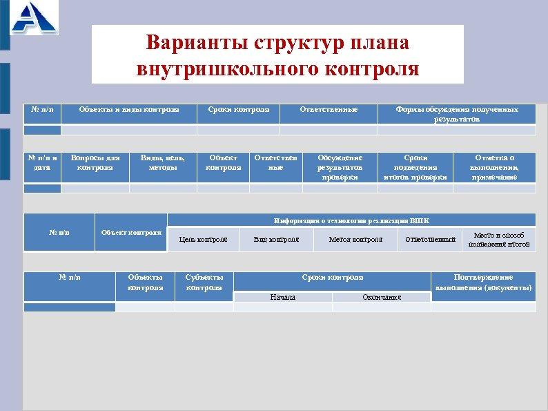 Варианты структур плана внутришкольного контроля № п/п Объекты и виды контроля Сроки контроля Ответственные