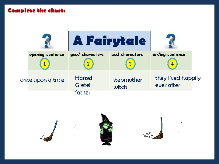 Complete the chart: A Fairytale opening sentence 1 once upon a time good characters