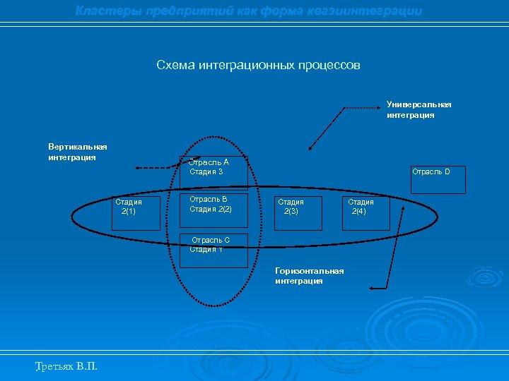 Кластеры предприятий как форма квазиинтеграции Схема интеграционных процессов Универсальная интеграция Вертикальная интеграция Отрасль А